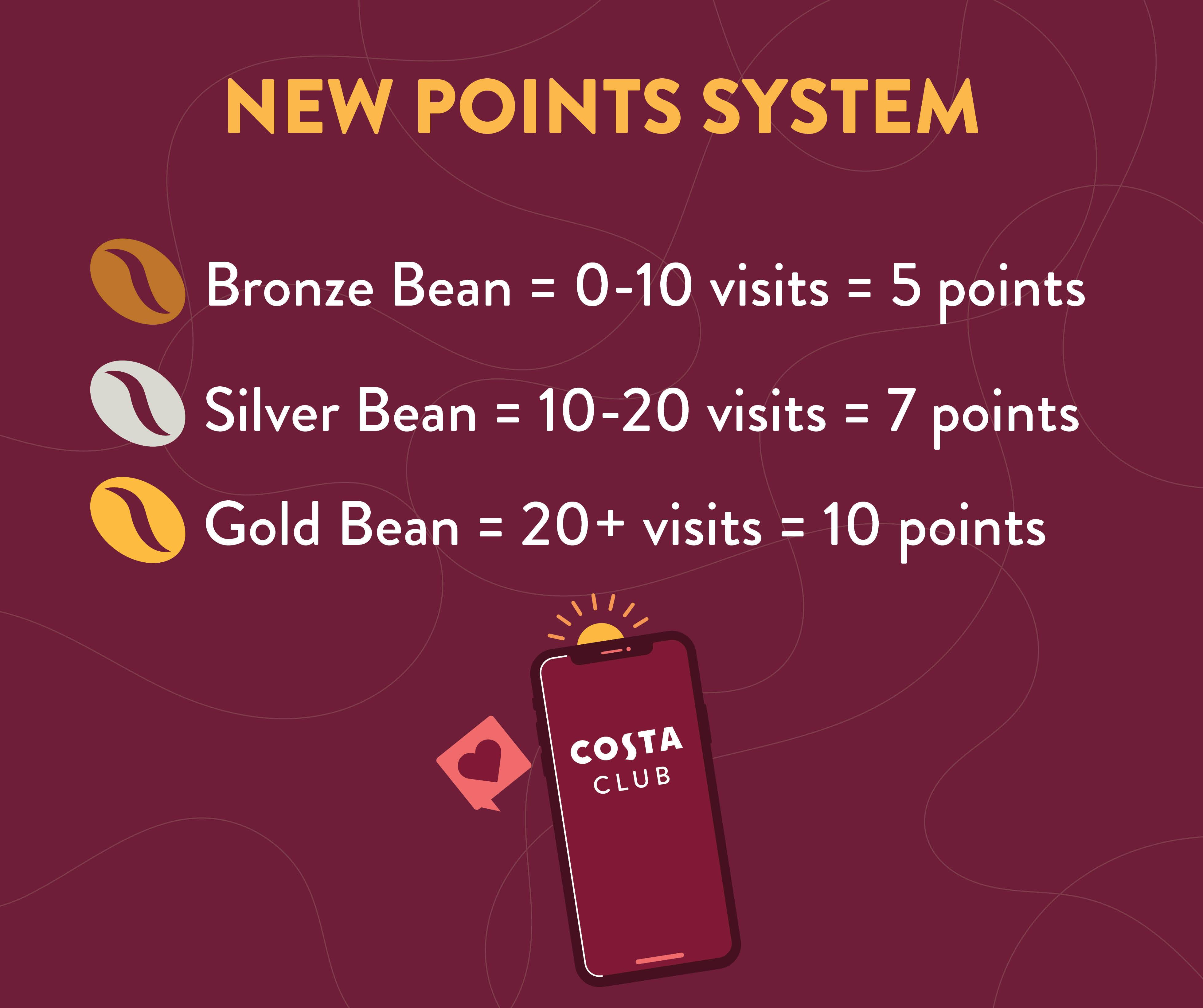 Points Updates